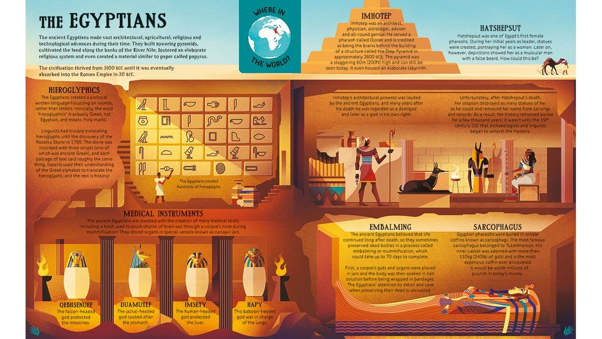 Information about the Egyptians from The Humans