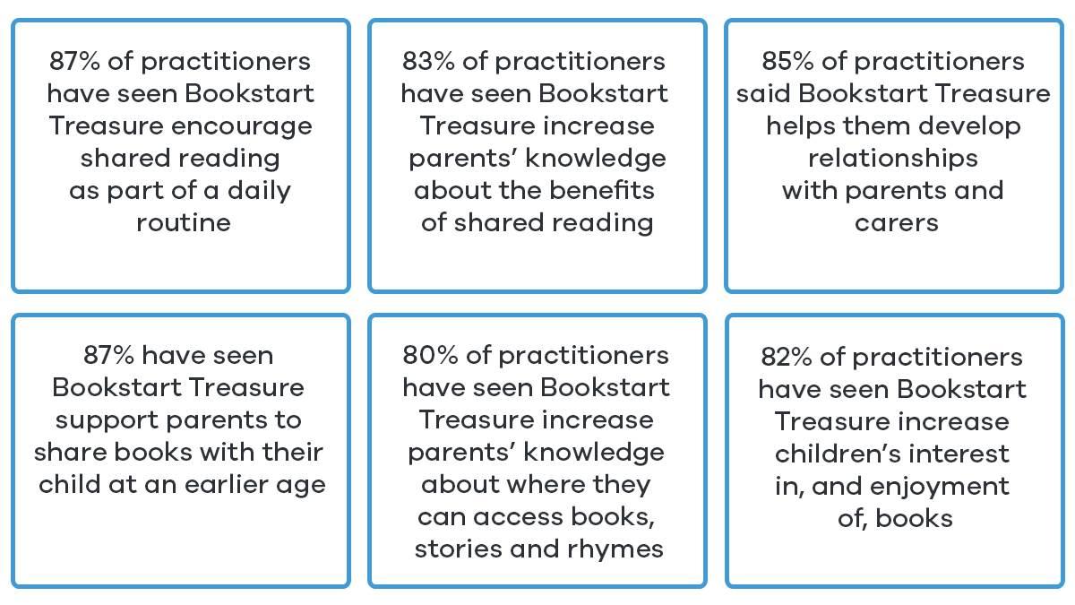 Treasure gifter survey